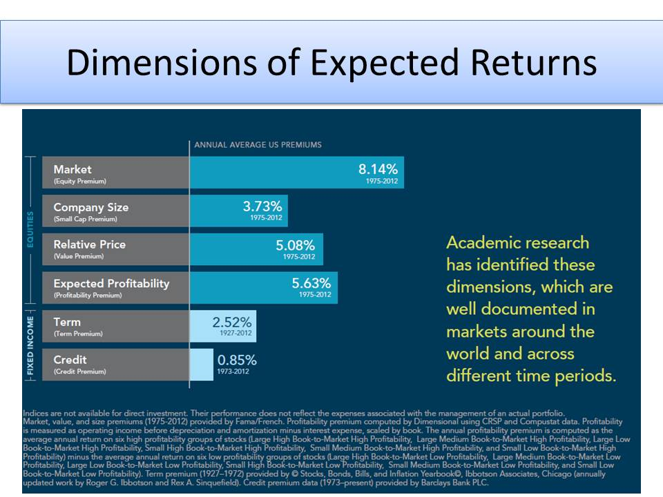 dimensional fund advisors case Dimensional fund advisors historical annualized return of the center for research into securities prices (crsp) 1-10 index from 1926 through 2012 the crsp 1-10 index is widely used in academic research as a proxy for the us market of all publicly listed stocks.