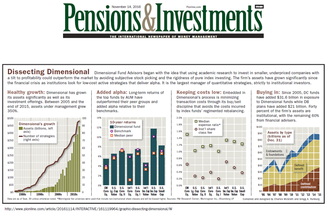 Why Dimensional Funds - DFA - Pensions and Investments