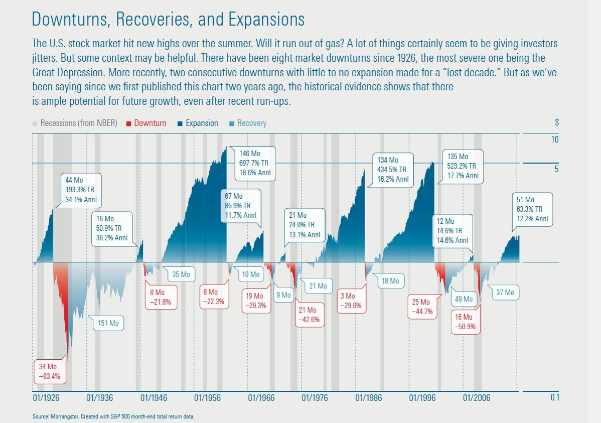 mstar-growth-and-recessions